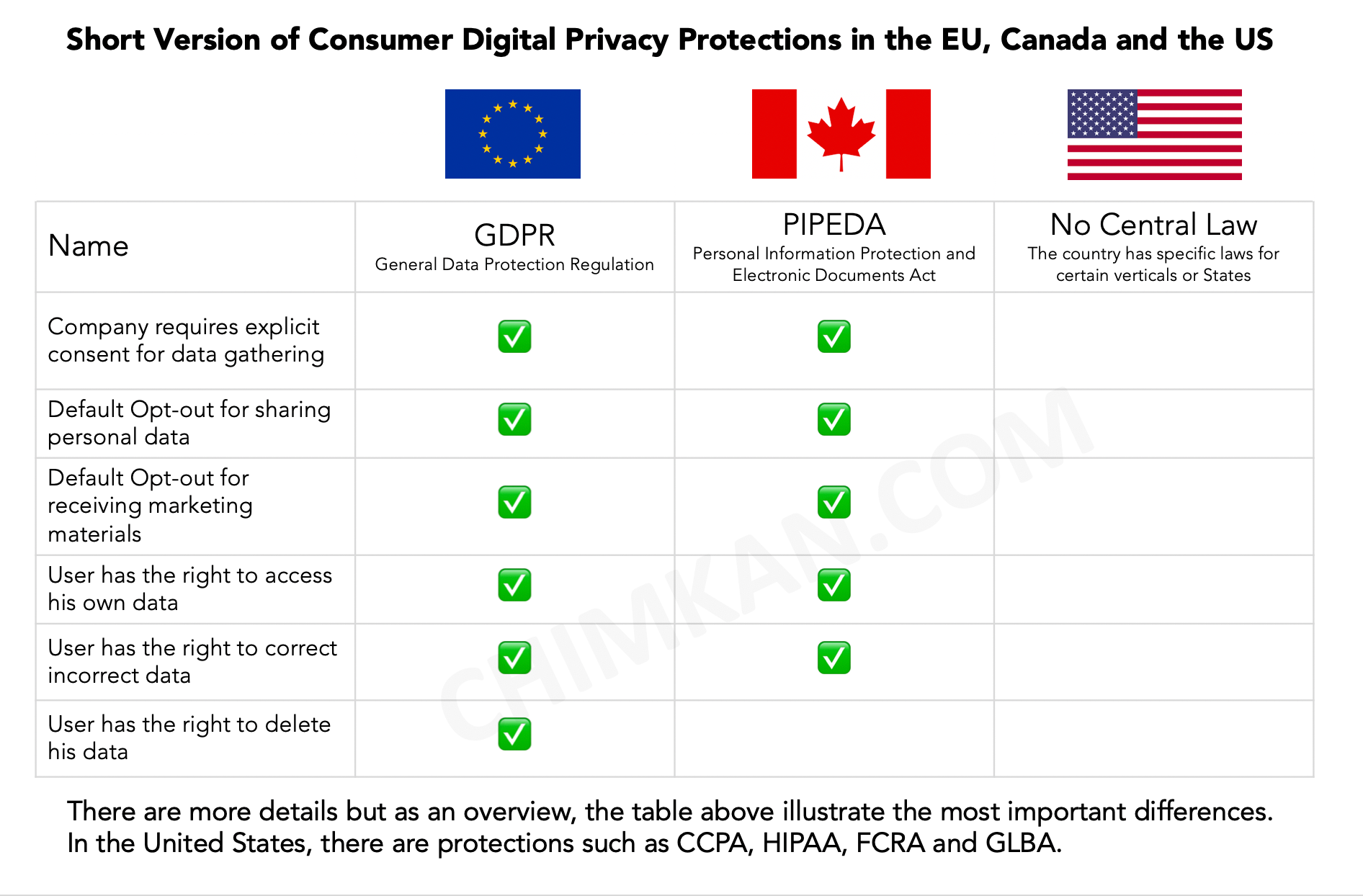 Summary of Consumer Digital Privacy Protections in the EU, Canada and the US