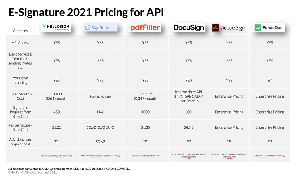 E-Signature 2021 Pricing for API